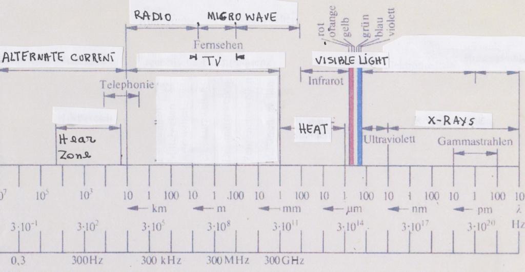 [cml_media_alt id='209']Spectra of energy_en[/cml_media_alt]